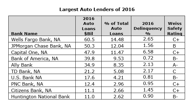 Td Bank Car Loan >> As Auto Loan Delinquencies Surge Here Are The Banks To Watch