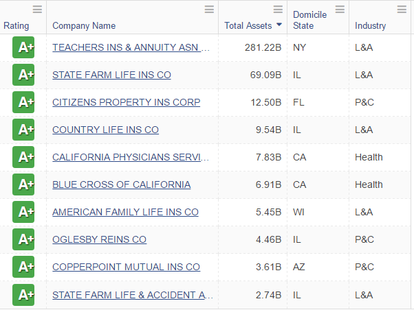 Top Ten Life Insurance Companies >> Weiss Figures Show A Insurance Ratings Becoming Even More